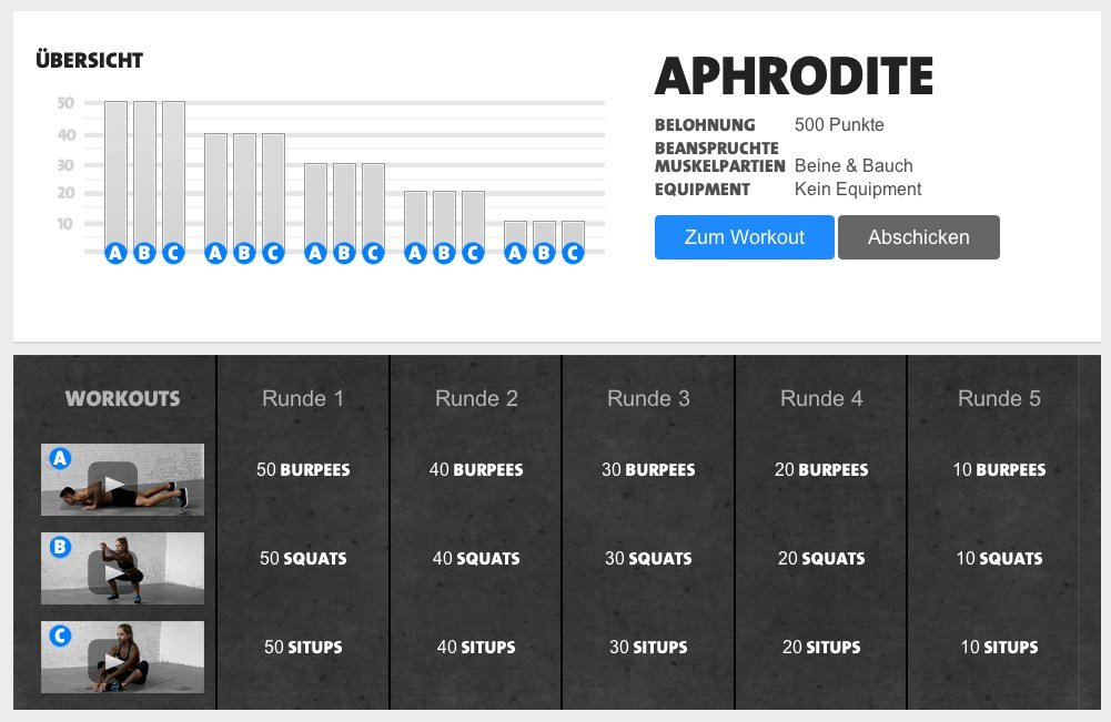 Freeletics Workout Aphrodite Anleitung