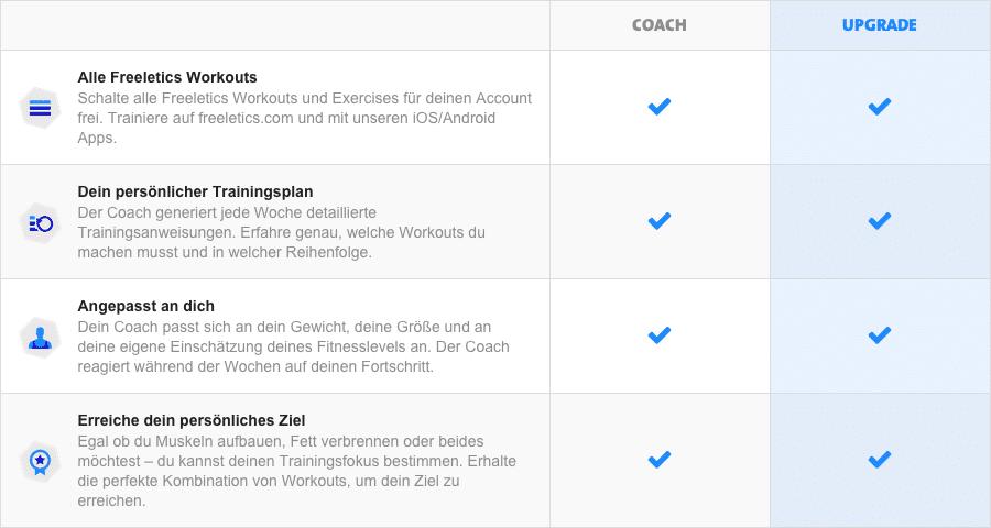 freeletics update vergleich alt neu